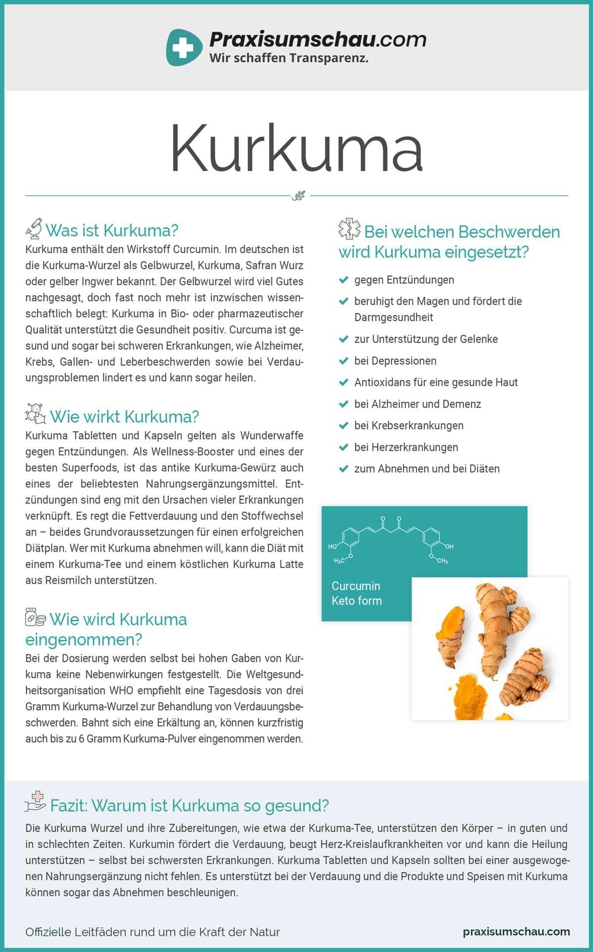 Kurkuma infografik pu